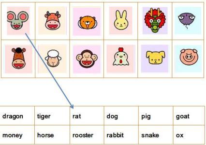小朋友们知道都是哪十二种动物以及这些动物的英文单词吗?